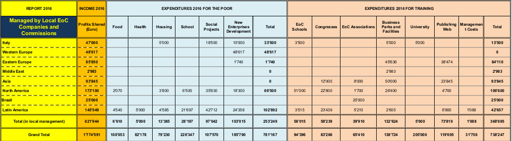 tabella shared profit 2
