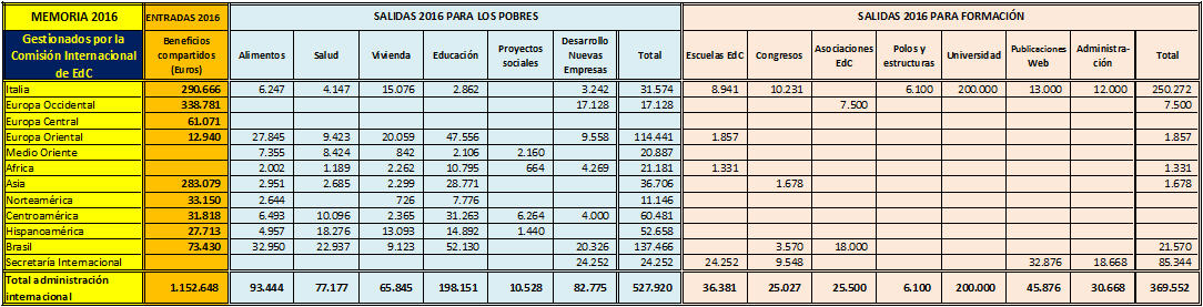 tabla beneficios 1