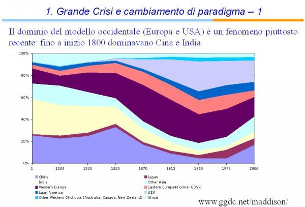 Taipe1 grafico 1